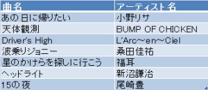 2015年4月かわむら部長曲名