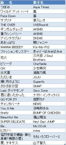 大人の部活【ゆるカラ部】ブログ-2012 hit song