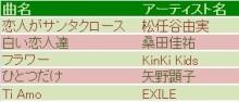大人の部活【ゆるカラ部】ブログ-曲名